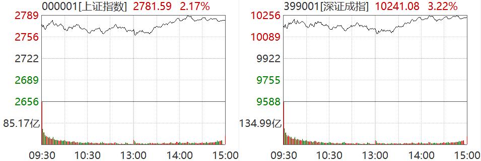 连续两天大涨2%!一眨眼A股又快回2800点了| 市场点评
