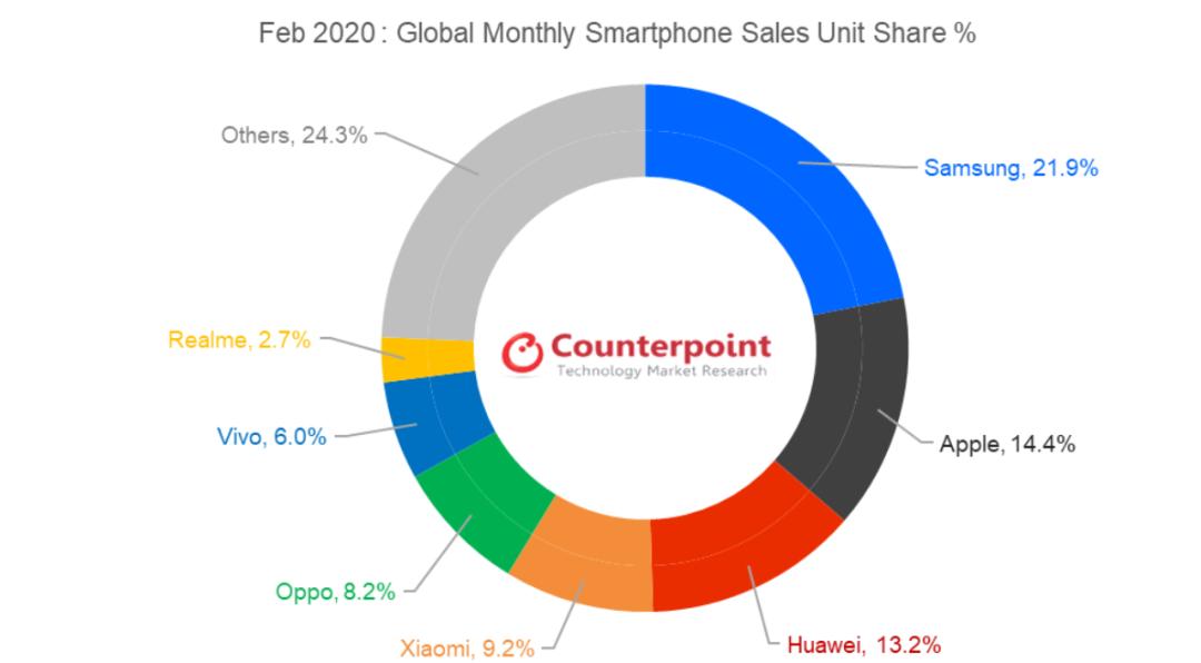2月全球手机市场份额排名,三星第一、苹果第二、华为远超预期