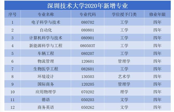 文科生大学专业_深圳技术大学新增12个专业,开始招收文科生|技术大学_新浪新闻