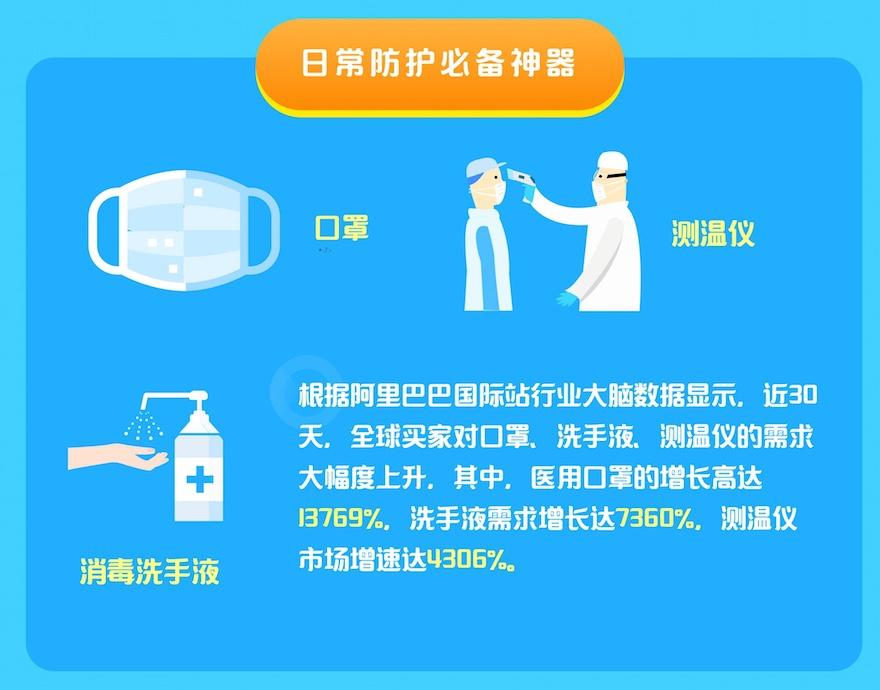 全球医用口罩购买需求增长13769%,全世界都在等着中国制造