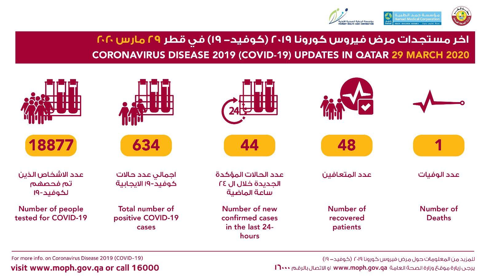 △图片来源于卡塔尔公共卫生部