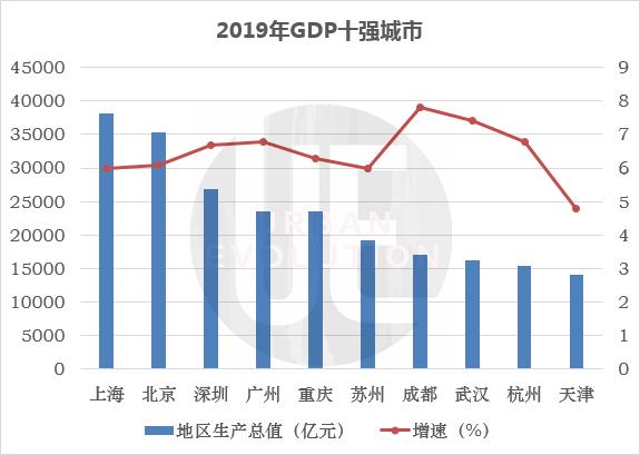 2019年云南gdp_云南2020各市gdp