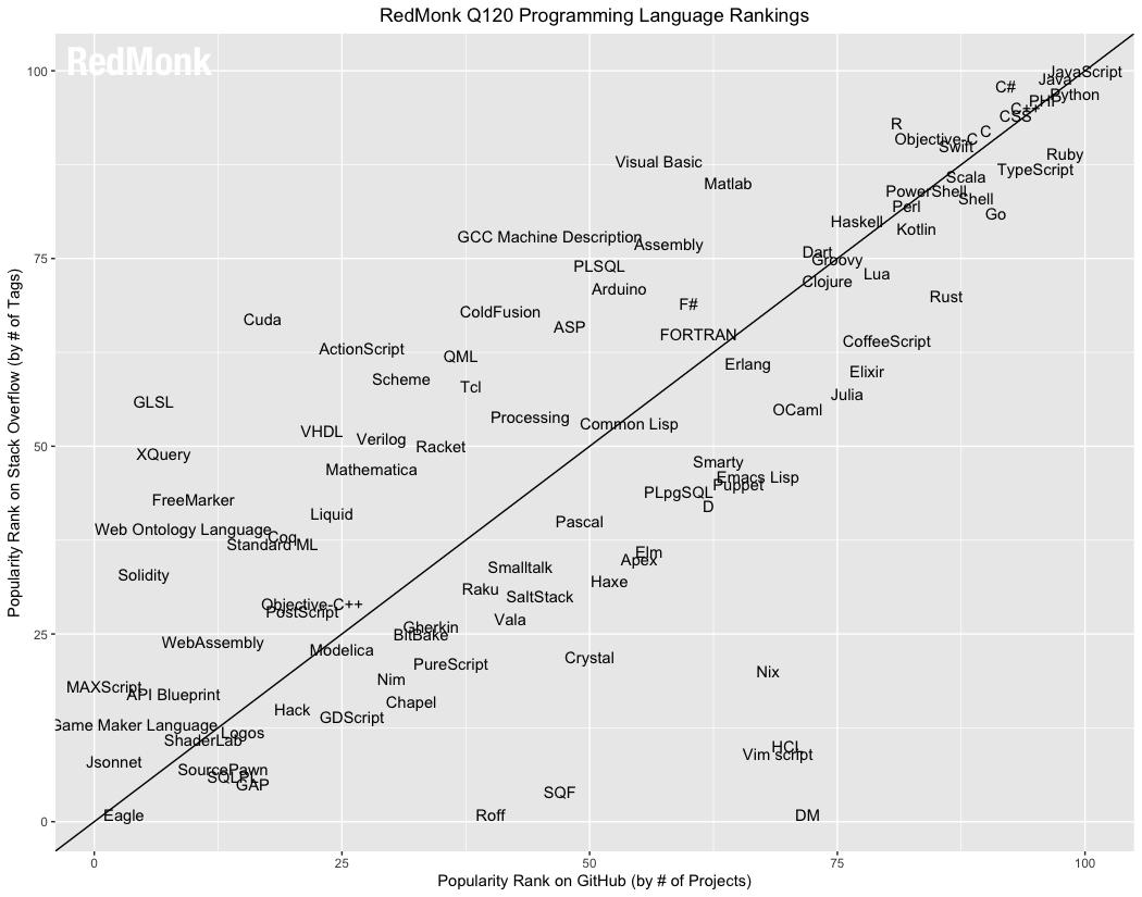 202012编程语言排行_2020年3月编程语言排行榜:Go飞速大涨;Delphi走向没落