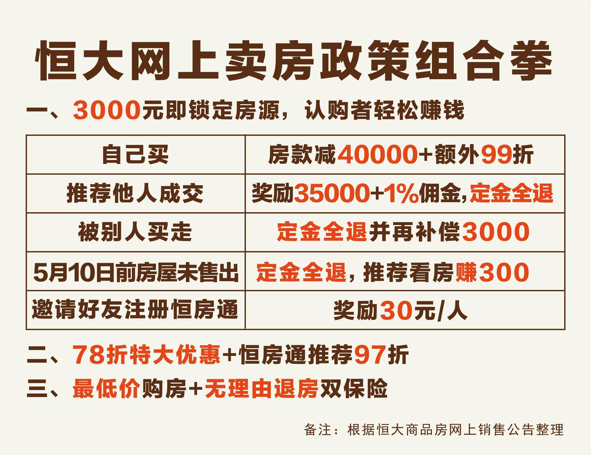 恒大网上卖房营销战略再升级 3000定金可赚35000+
