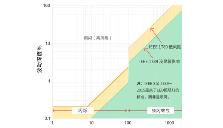 雷鋒網注:上圖白色區域為高風險,黃色區域為低風險,綠色區域為無風險