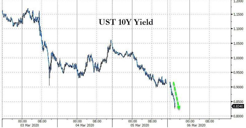 美债被买爆!黄金与美元同跌 美债收益率加速崩溃_外汇交易要多少资金