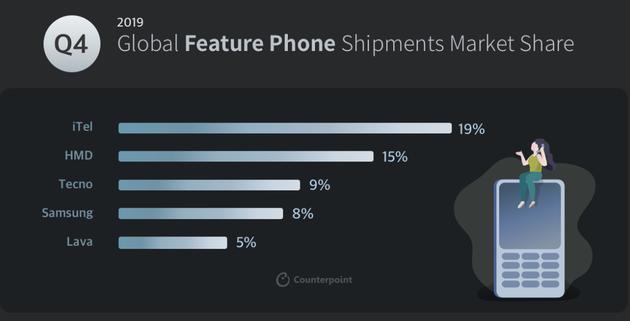 图:2019年第四季度全球功能手机各品牌市场份额