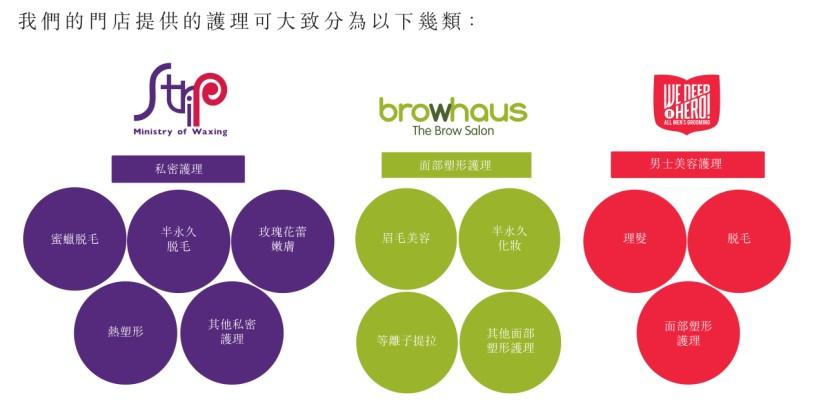 新加坡美容公司Wonderscape再次递表 曾递表两次均已失效