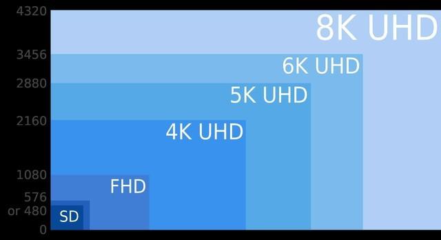 8K电视有必要买吗?这些事儿你必须要知道