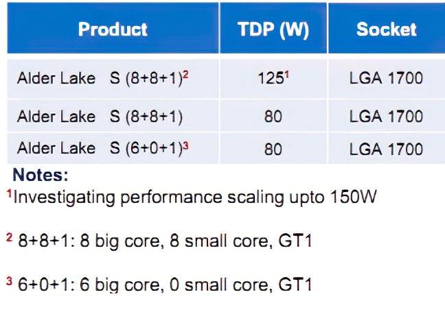英特尔Alder Lake桌面处理器曝光:采用了类似于Arm的big.LITTLE大小核设计