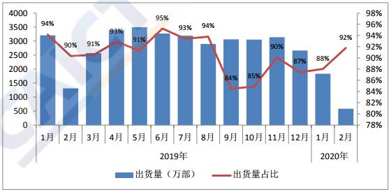 国产品牌手机出货量及占比 图片来源:中国信通院