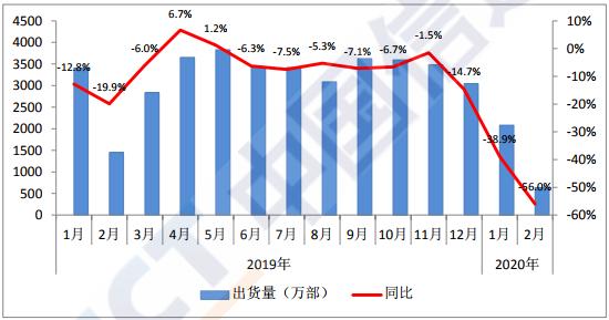 国内手机市场出货量情况 图片来源:中国信通院