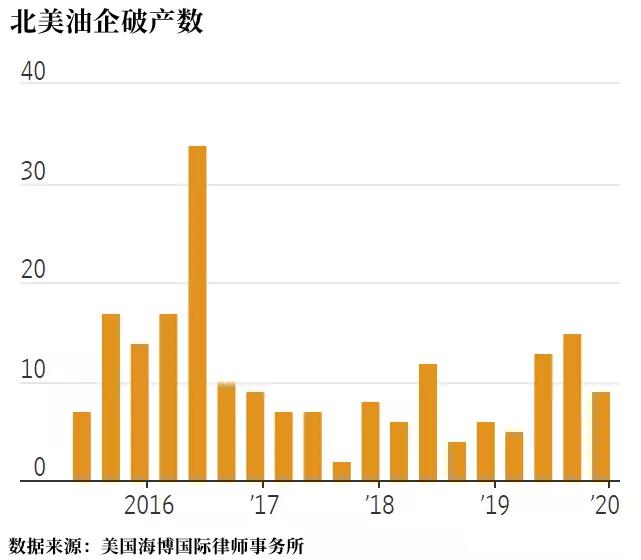 去年,美国页岩行业就发生了几起影响较大的破产案。