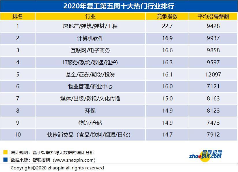 来源:智联雇用春季求职竞争周报