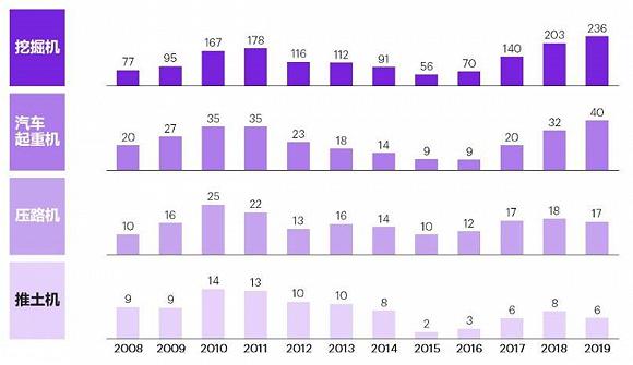 近年来,各主要工程机械产品历史销量。图片来源:科尔尼