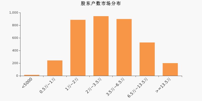 万达信息股东户数增加349户  增幅为0.86%