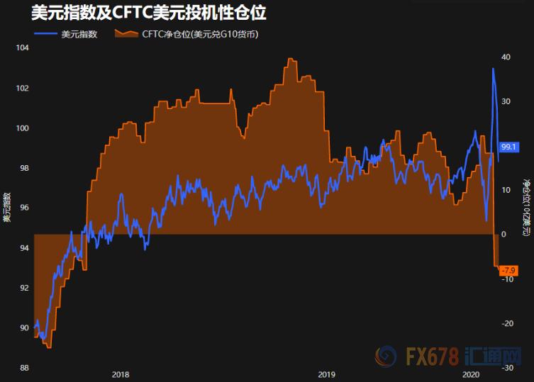 流动性危机尚未解除 分析师警告美元破坏性涨势或将再起