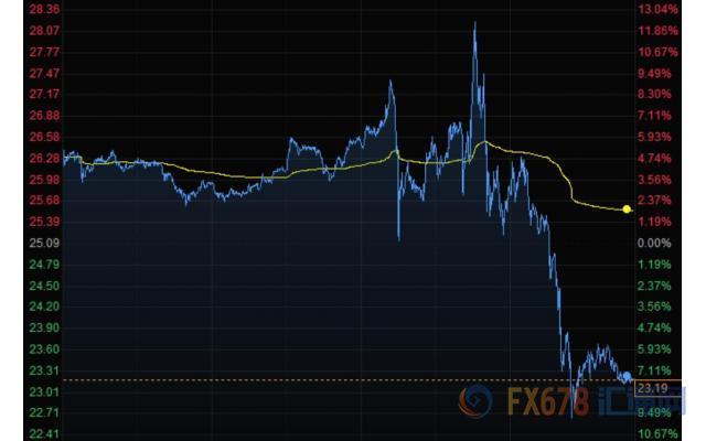 美元跌至一周低位期金创逾七年新高 美油重挫7%