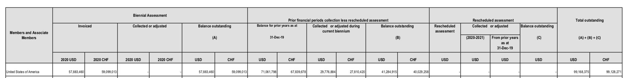 △世卫组织会员国分摊会费概览(截至2020年3月31日)部分截图(来源:世卫组织官网)