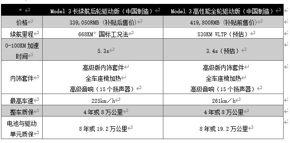 特斯拉全球降薪,上海超级工厂命运