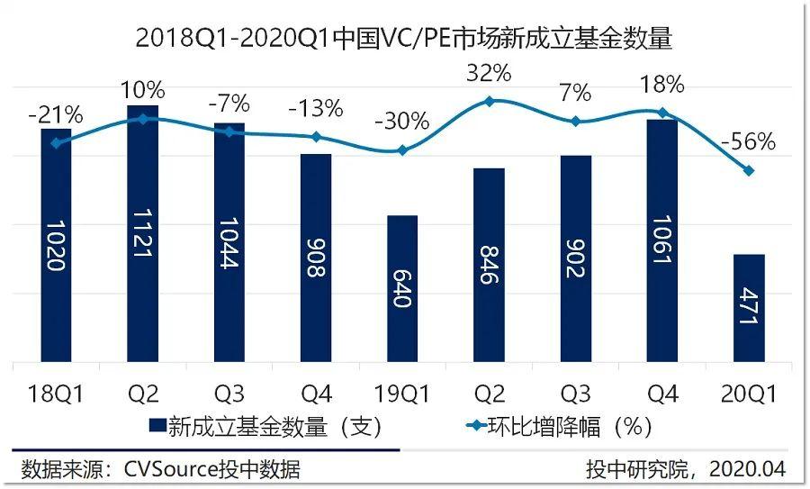 一季度VC/PE市场新基金数量腰斩,创投交易数量骤减七成丨投中统计