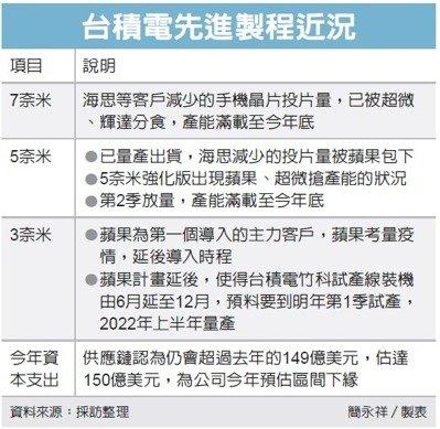 图片来自台湾《经济日报》