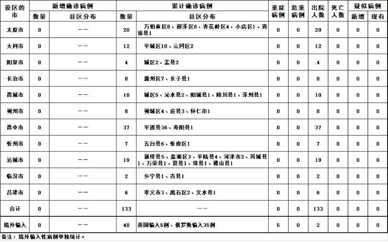 杏彩4山西14日通报:无新增新冠肺炎确诊病例 现有境外输入病例38例