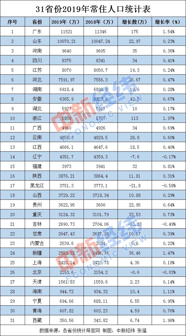 31省份常住人口数据出炉:粤浙年增百万 四地负增长
