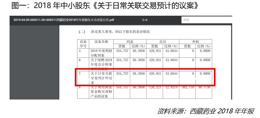 """康哲药业所得税暴增 """"抽血""""西藏药业毛利逾50%"""