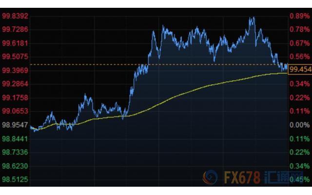 美元再度走强商品货币领跌 黄金升上1590美元