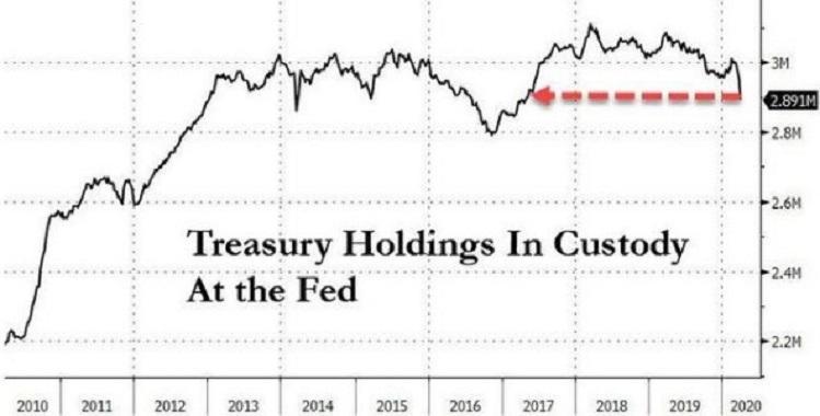 """美联储放出大招干预!为何专家暗示""""难改美债失宠命运""""?"""