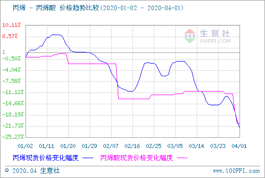 生意社:3月丙烯酸市场行情下跌