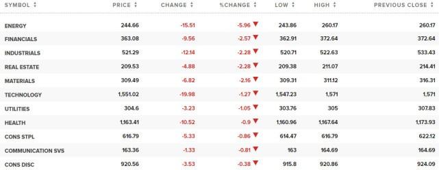 美股周一开盘全线下跌,因美国原油