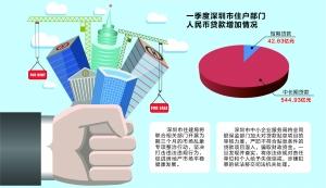 楼市贷款乱象专项整治在即:严查深圳房抵经营贷违规