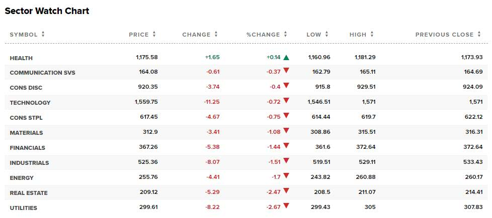 美股全线转跌,道指跌超500点!美油期货史上首次收于负值