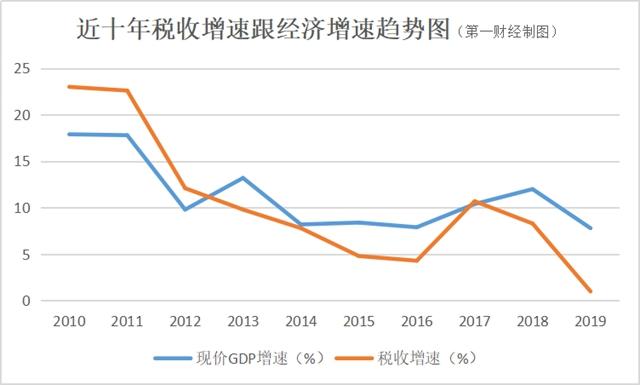 税收与gdp_地方财政收入与GDP偏差之惑
