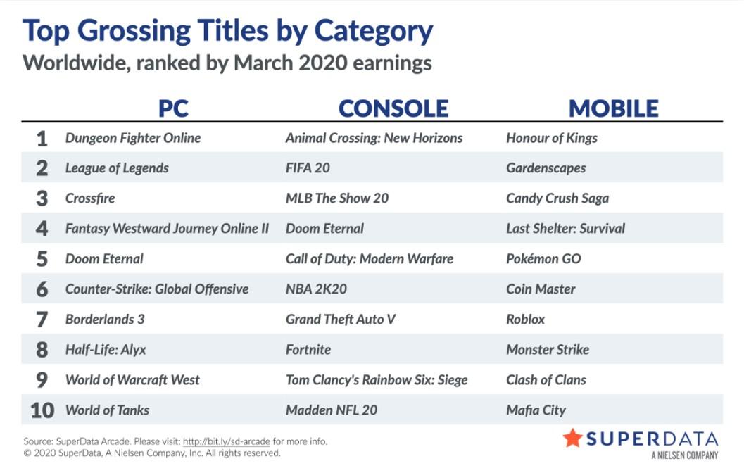 3月全球数字游戏市场报告 玩家待在家中氪金更猛
