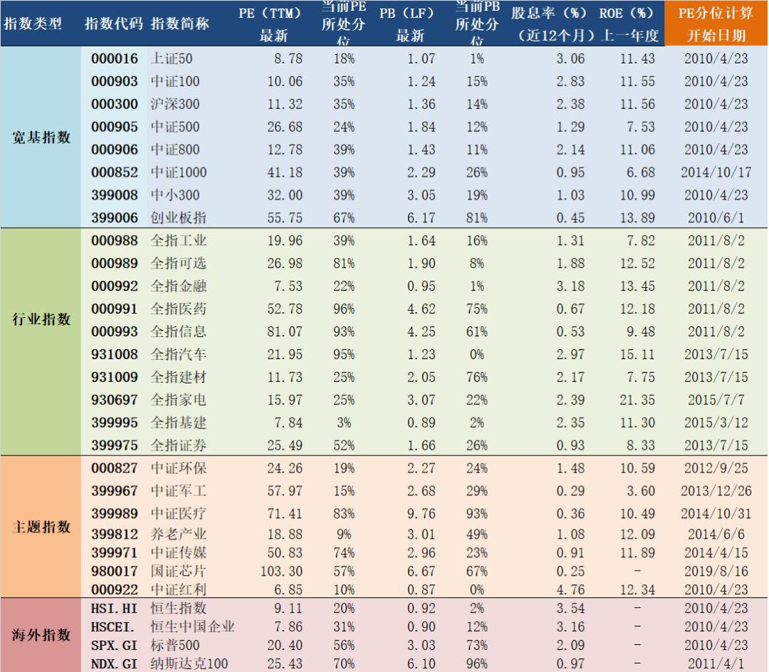 2020年4月23日A股主要指数估值表