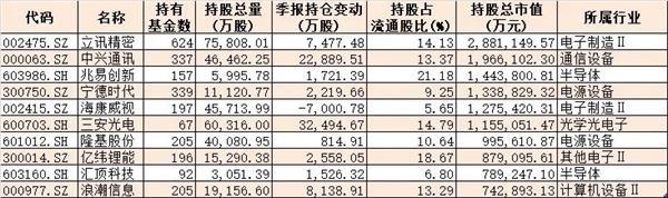 公募基金新基建重仓股曝光 基金经理重仓持347只新个股
