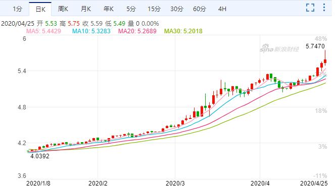 巴西雷亚尔对美元汇率走势日K