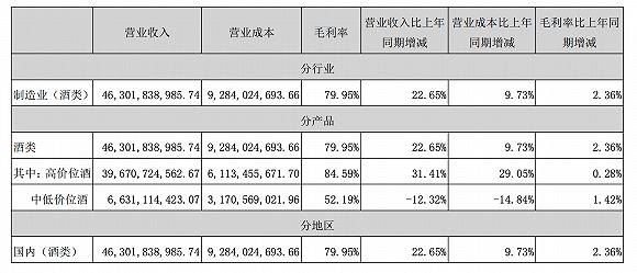 图片来源:五粮液2019年财报
