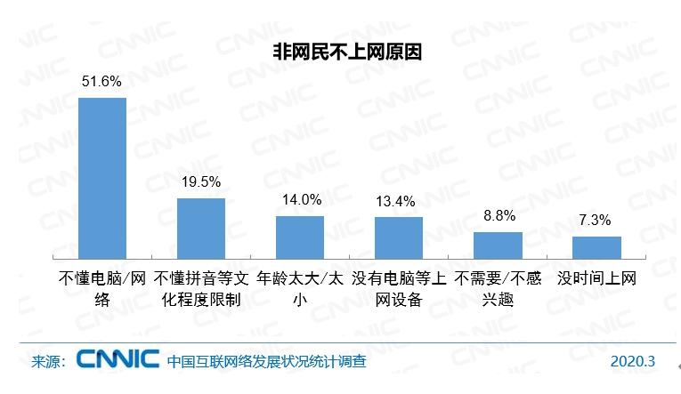 CNNIC报告:中国非网民规模达近5亿 以农村地区人群为主
