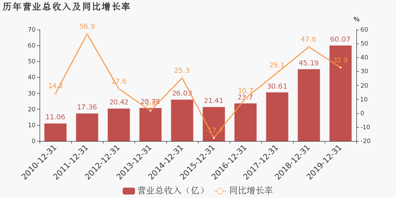 天邦股份:2019年扭亏为盈,生猪养殖业务贡献利润