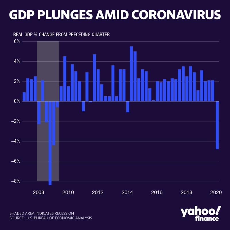 △美国季度GDP历史数据,灰色为衰退区间