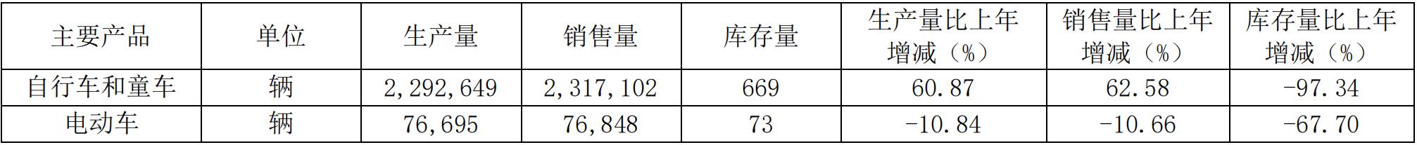 图片来源:中路股份2019年年报截图