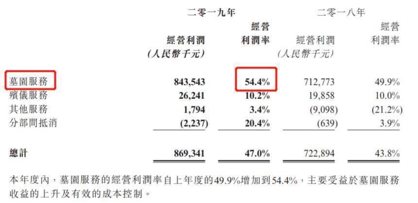 福寿园2019年财报截图