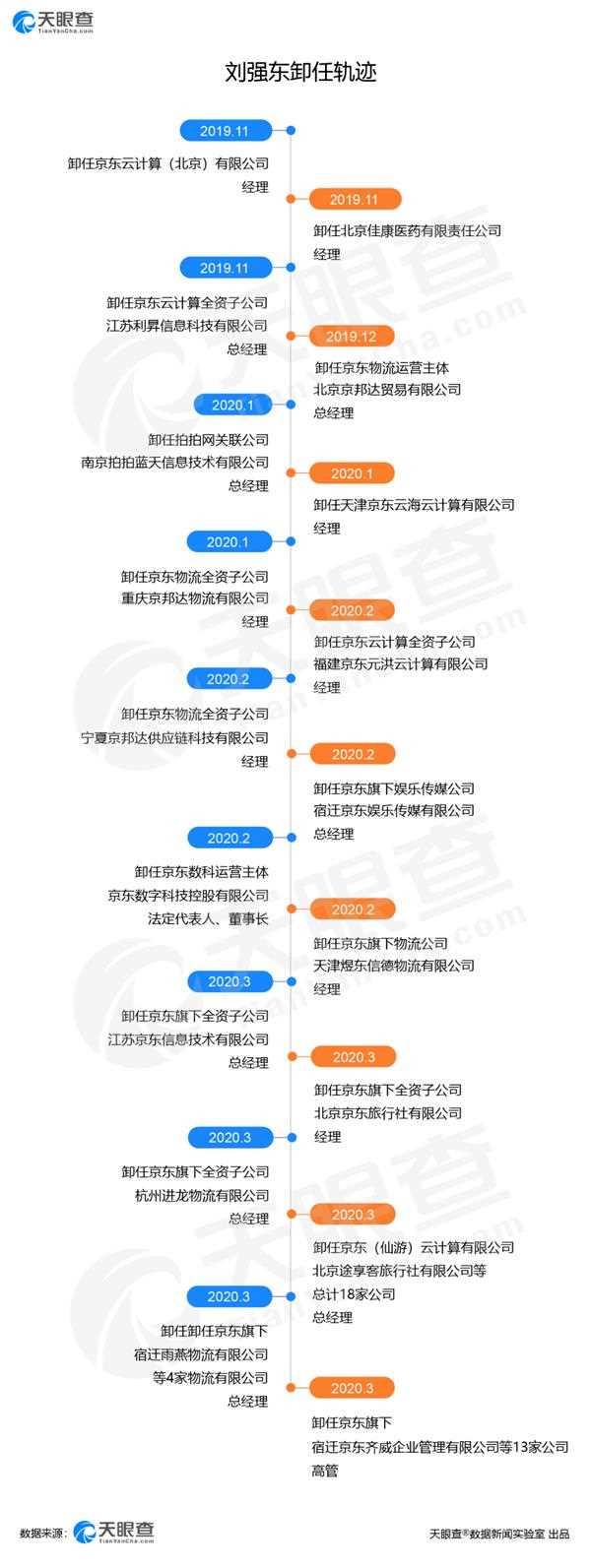 刘强东今年卸任47家京东关联公司高管 仍握79%投