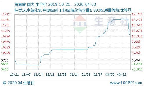 生意社:国内氢氟酸市场价格走势下滑(3.30-4.3)