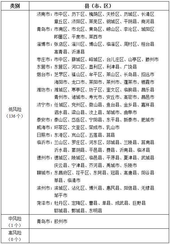 △山东省新冠肺热疫情分区分级外(2020年4月8日)