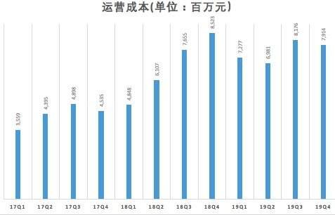 (数据来源:财报)